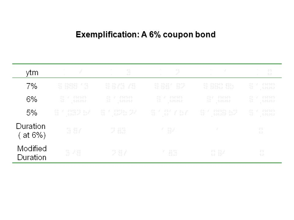 Exemplification: A 6% coupon bond