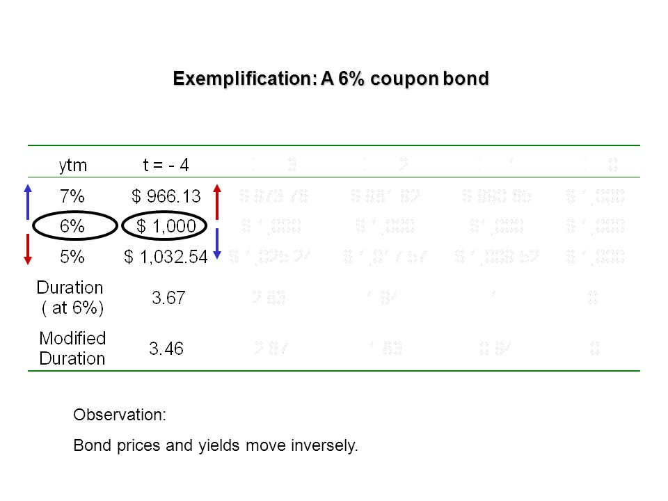 Exemplification: A 6% coupon bond Observation: Dollar changes in bond prices are not symmetrical for a given basis point increase/decrease in YTM, other things constant 2.6% decrease in price 2.5% increase in price