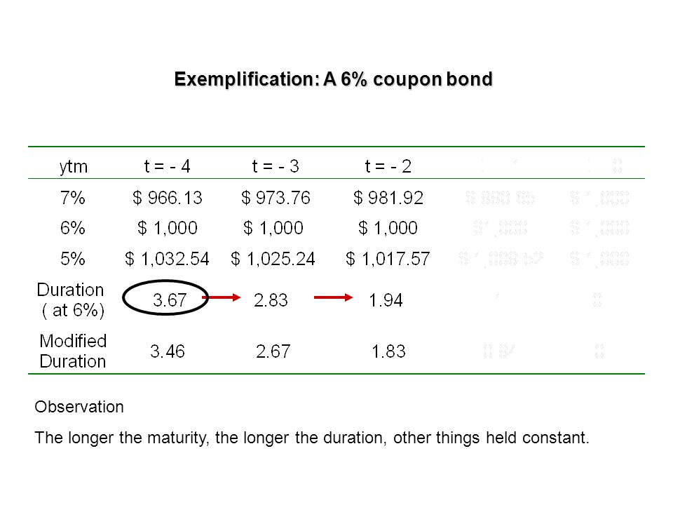 Exemplification: A 6% coupon bond Observation The longer the maturity, the longer the duration, other things held constant.