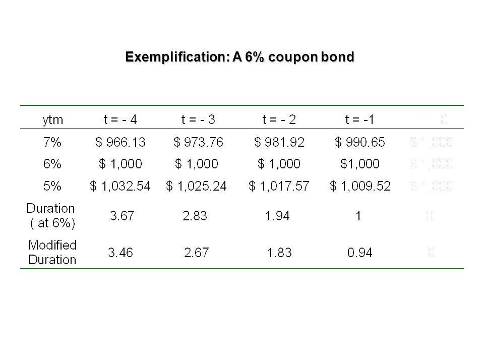 Exemplification: A 6% coupon bond