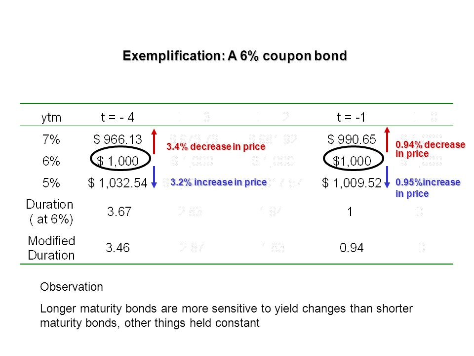 Observation Longer maturity bonds are more sensitive to yield changes than shorter maturity bonds, other things held constant 3.4% decrease in price 3.2% increase in price 0.94% decrease in price 0.95%increase in price