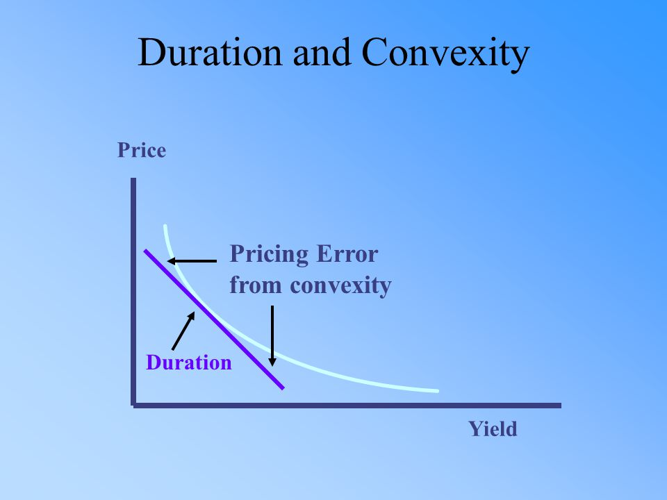 Yield Price Duration Pricing Error from convexity Duration and Convexity