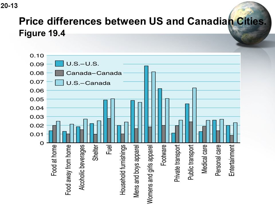 20-13 Price differences between US and Canadian Cities. Figure 19.4