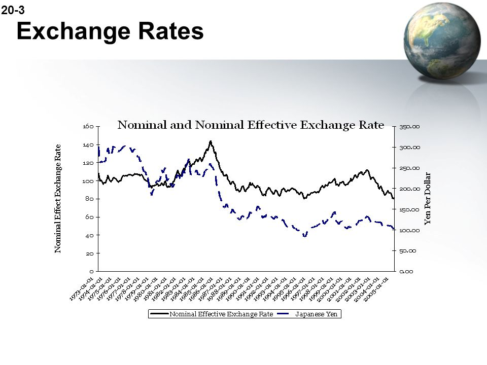 20-4 Exchange Rates Real Exchange Rate (RER): the price of domestic goods relative to foreign goods –says how much foreign good you could get for domestic good The price of the average domestic good or service relative to the price of the average foreign good or service, when the prices are expressed in terms of a common currency