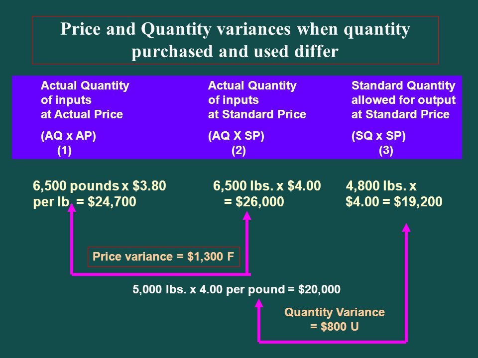 Price and Quantity variances when quantity purchased and used differ Actual QuantityActual QuantityStandard Quantity of inputsof inputsallowed for output at Actual Priceat Standard Priceat Standard Price (AQ x AP) (AQ X SP)(SQ x SP) (1) (2) (3) 6,500 pounds x $3.80 6,500 lbs.