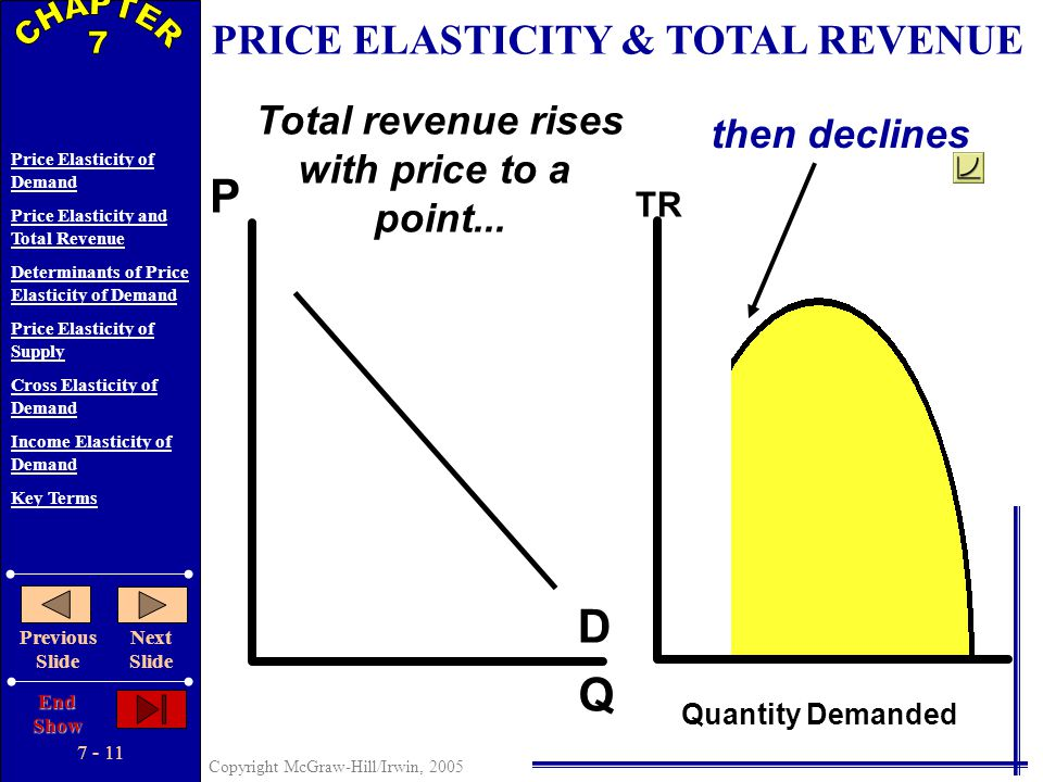 7 - 10 Copyright McGraw-Hill/Irwin, 2005 Price Elasticity of Demand Price Elasticity and Total Revenue Determinants of Price Elasticity of Demand Pric