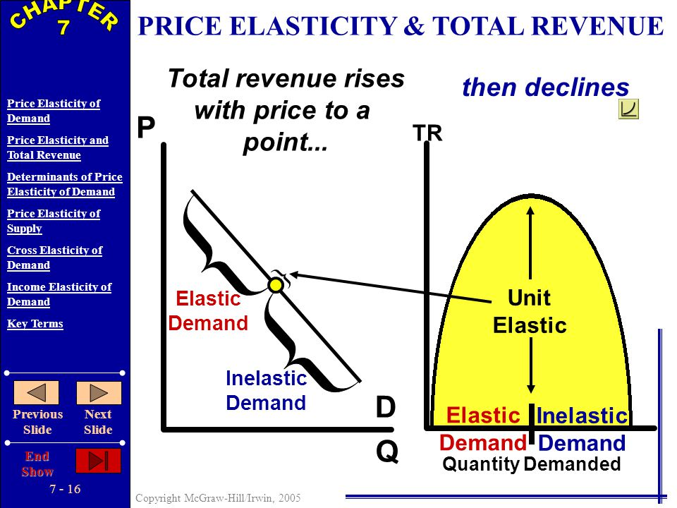 7 - 15 Copyright McGraw-Hill/Irwin, 2005 Price Elasticity of Demand Price Elasticity and Total Revenue Determinants of Price Elasticity of Demand Pric