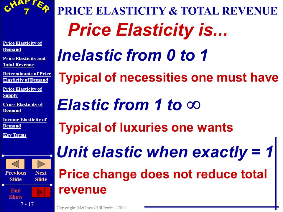 7 - 16 Copyright McGraw-Hill/Irwin, 2005 Price Elasticity of Demand Price Elasticity and Total Revenue Determinants of Price Elasticity of Demand Pric
