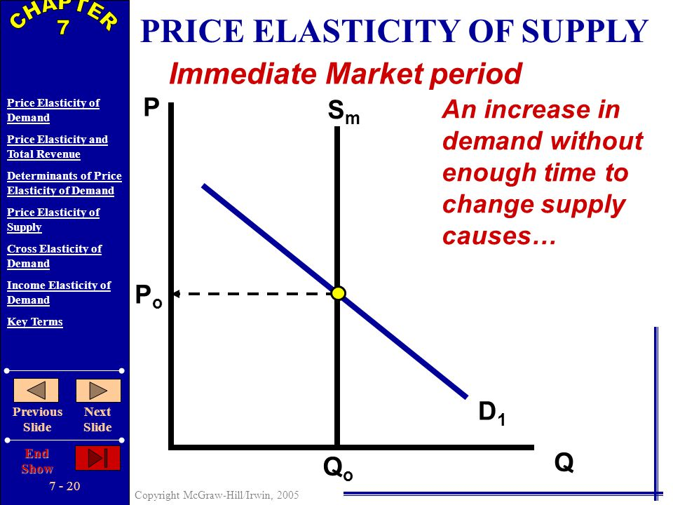 7 - 19 Copyright McGraw-Hill/Irwin, 2005 Price Elasticity of Demand Price Elasticity and Total Revenue Determinants of Price Elasticity of Demand Pric