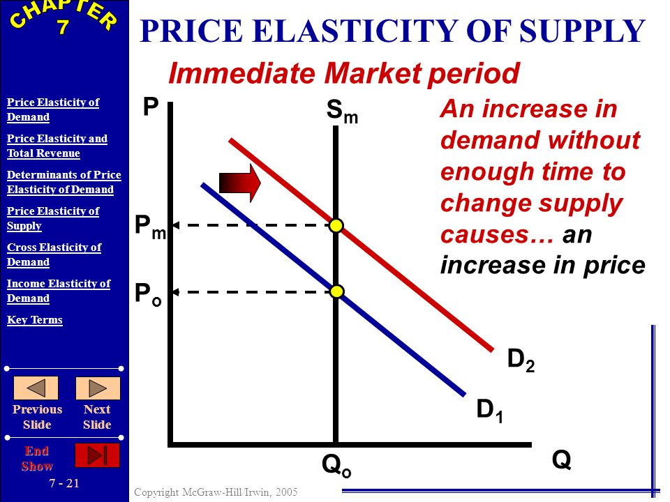 7 - 20 Copyright McGraw-Hill/Irwin, 2005 Price Elasticity of Demand Price Elasticity and Total Revenue Determinants of Price Elasticity of Demand Pric