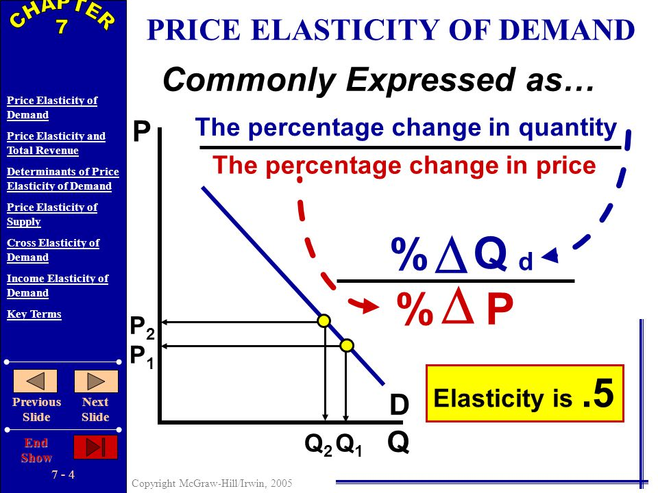 7 - 3 Copyright McGraw-Hill/Irwin, 2005 Price Elasticity of Demand Price Elasticity and Total Revenue Determinants of Price Elasticity of Demand Price
