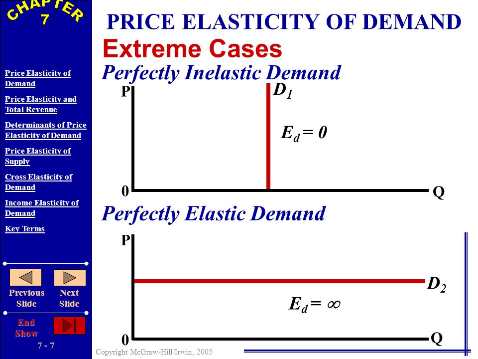 7 - 6 Copyright McGraw-Hill/Irwin, 2005 Price Elasticity of Demand Price Elasticity and Total Revenue Determinants of Price Elasticity of Demand Price