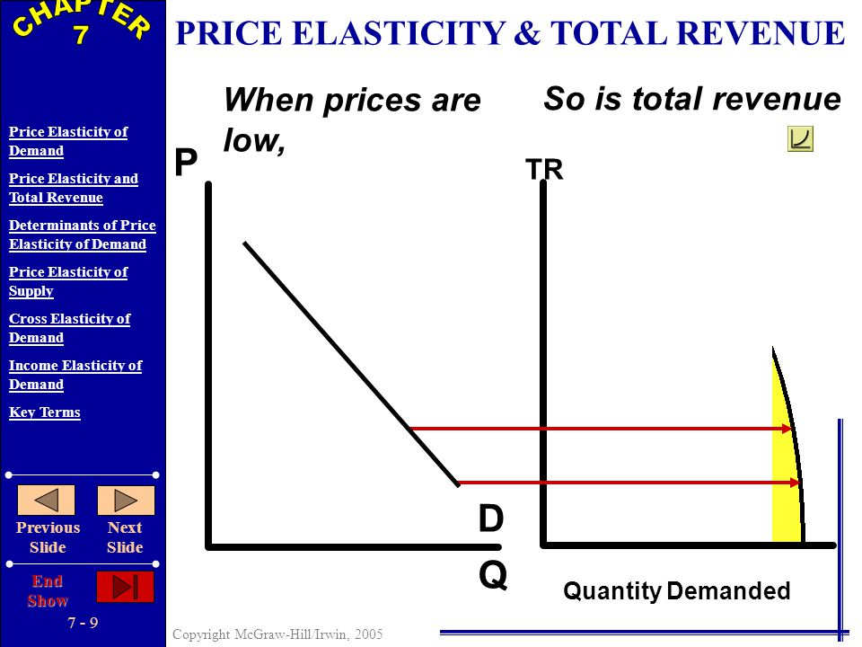 7 - 8 Copyright McGraw-Hill/Irwin, 2005 Price Elasticity of Demand Price Elasticity and Total Revenue Determinants of Price Elasticity of Demand Price