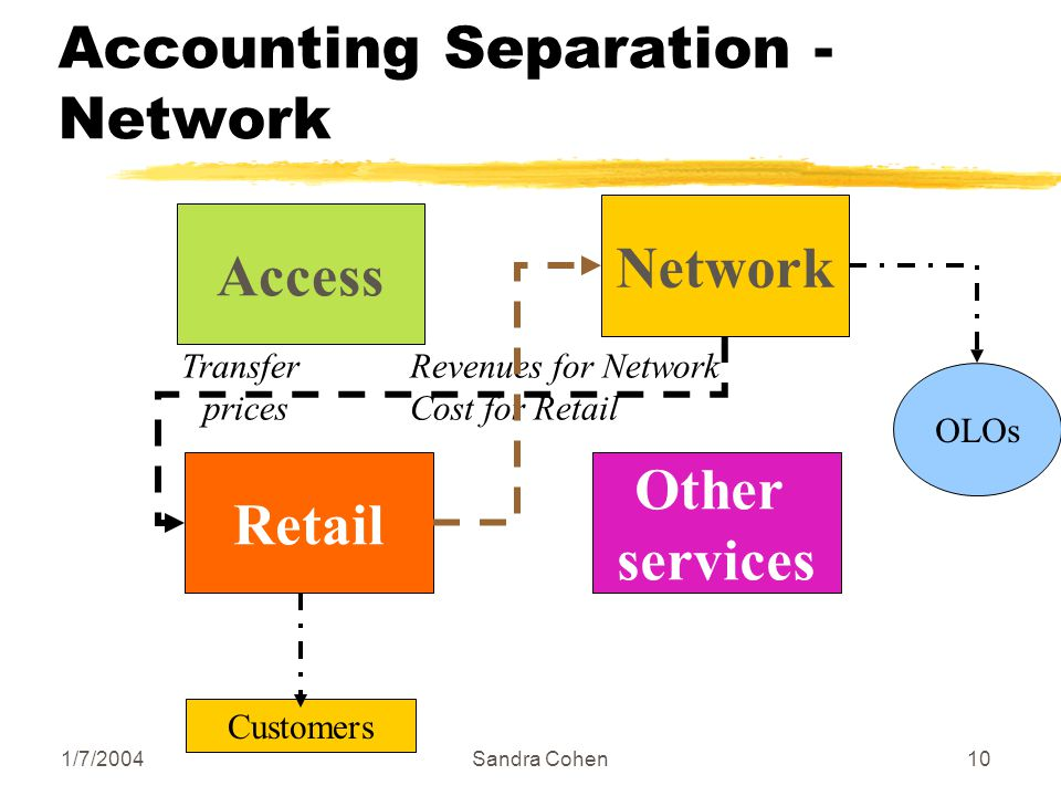 1/7/2004Sandra Cohen10 Accounting Separation - Network Access Network Retail Other services Customers OLOs Revenues for Network Cost for Retail Transfer prices