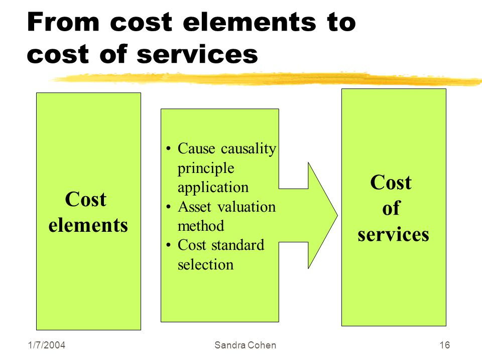 1/7/2004Sandra Cohen16 From cost elements to cost of services Cost elements Cost of services Cause causality principle application Asset valuation met