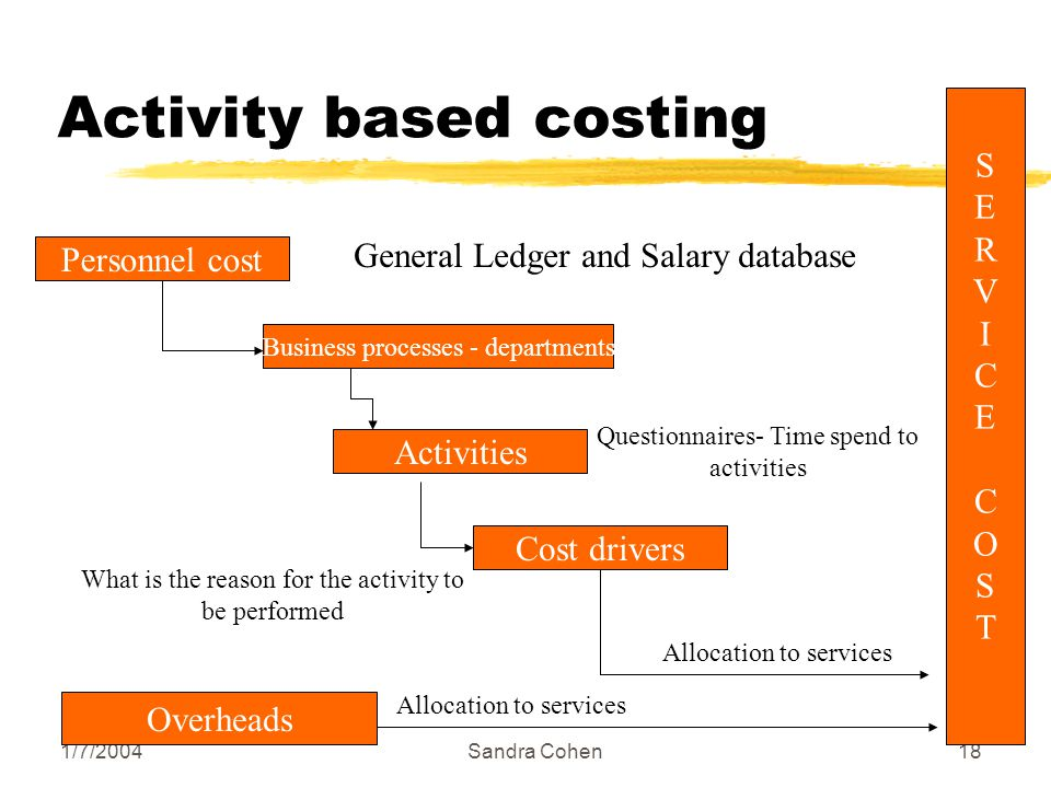 1/7/2004Sandra Cohen18 Activity based costing Personnel cost Business processes - departments Activities Cost drivers SERVICECOSTSERVICECOST General Ledger and Salary database Questionnaires- Time spend to activities What is the reason for the activity to be performed Allocation to services Overheads Allocation to services