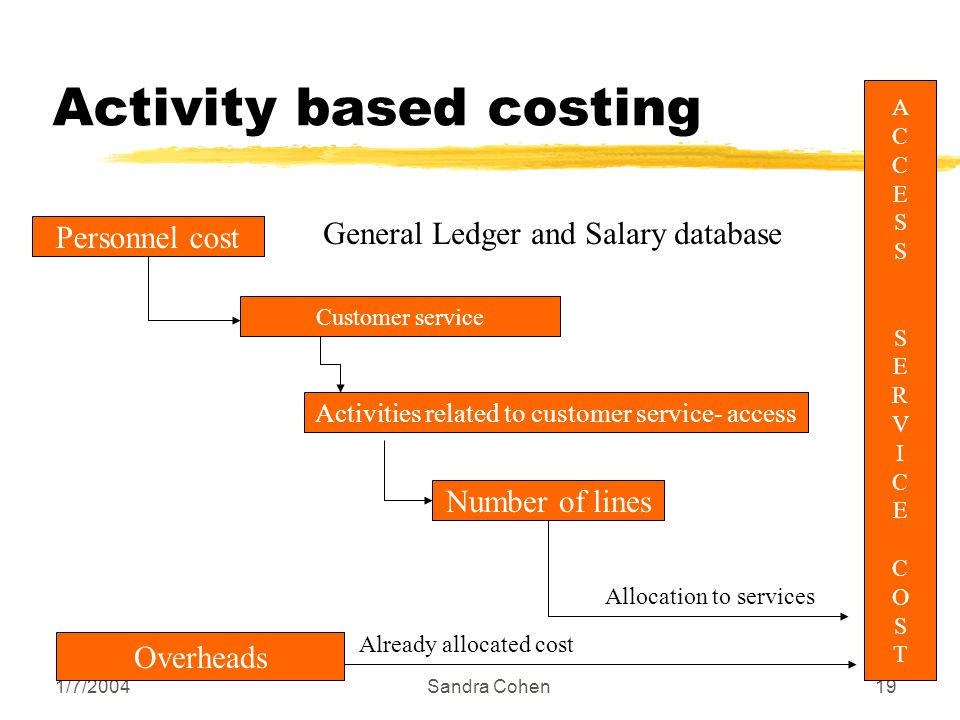 1/7/2004Sandra Cohen19 Activity based costing Personnel cost Customer service Activities related to customer service- access Number of lines ACCESSSERVICECOSTACCESSSERVICECOST General Ledger and Salary database Allocation to services Overheads Already allocated cost