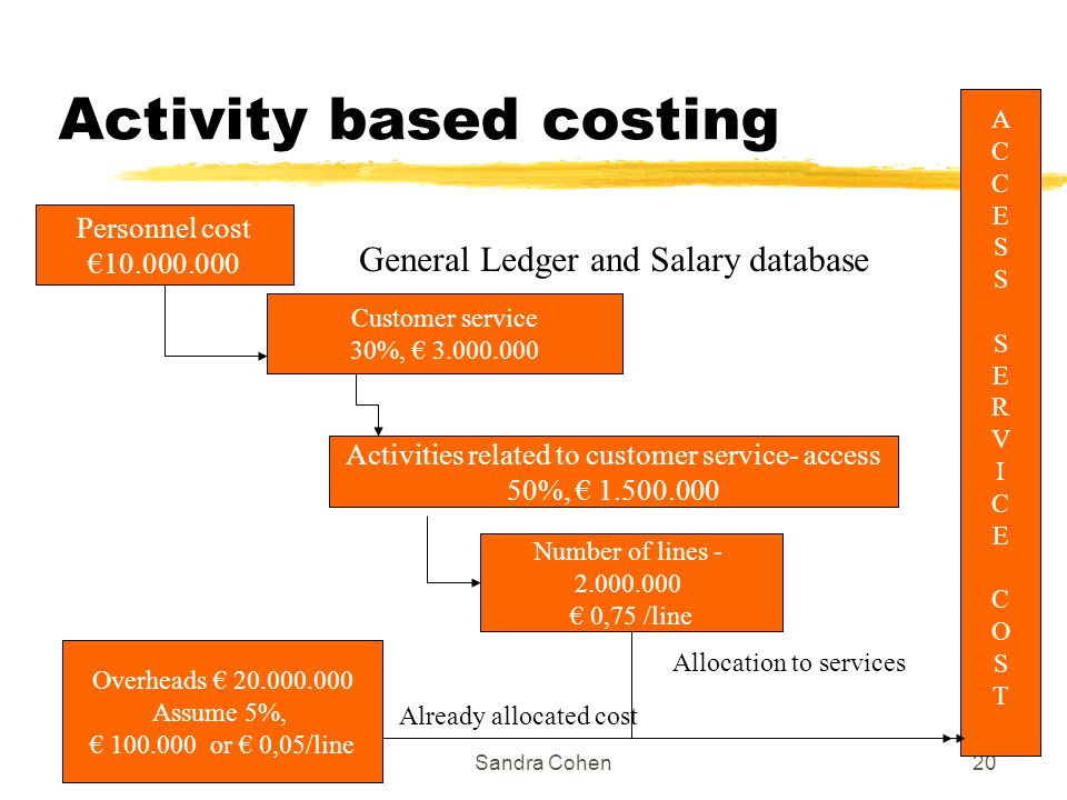 1/7/2004Sandra Cohen20 Activity based costing Personnel cost 10.000.000 Customer service 30%, 3.000.000 Activities related to customer service- access