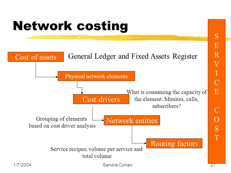 1/7/2004Sandra Cohen21 Network costing Cost of assets Physical network elements Cost drivers Network entities Routing factors SERVICECOSTSERVICECOST G