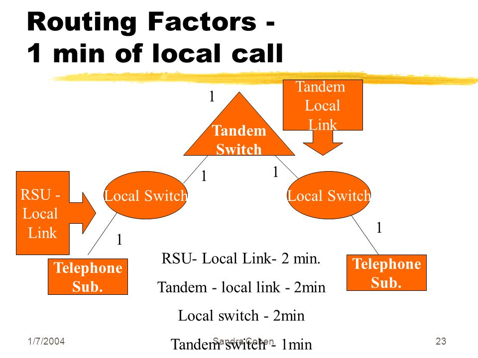 1/7/2004Sandra Cohen23 Routing Factors - 1 min of local call Telephone Sub. Local Switch Telephone Sub. Tandem Switch RSU - Local Link Tandem Local Li