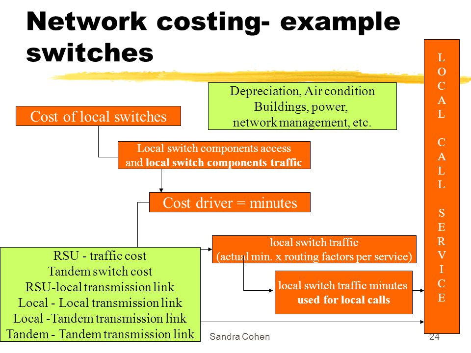 1/7/2004Sandra Cohen24 Network costing- example switches Cost of local switches Local switch components access and local switch components traffic Cos