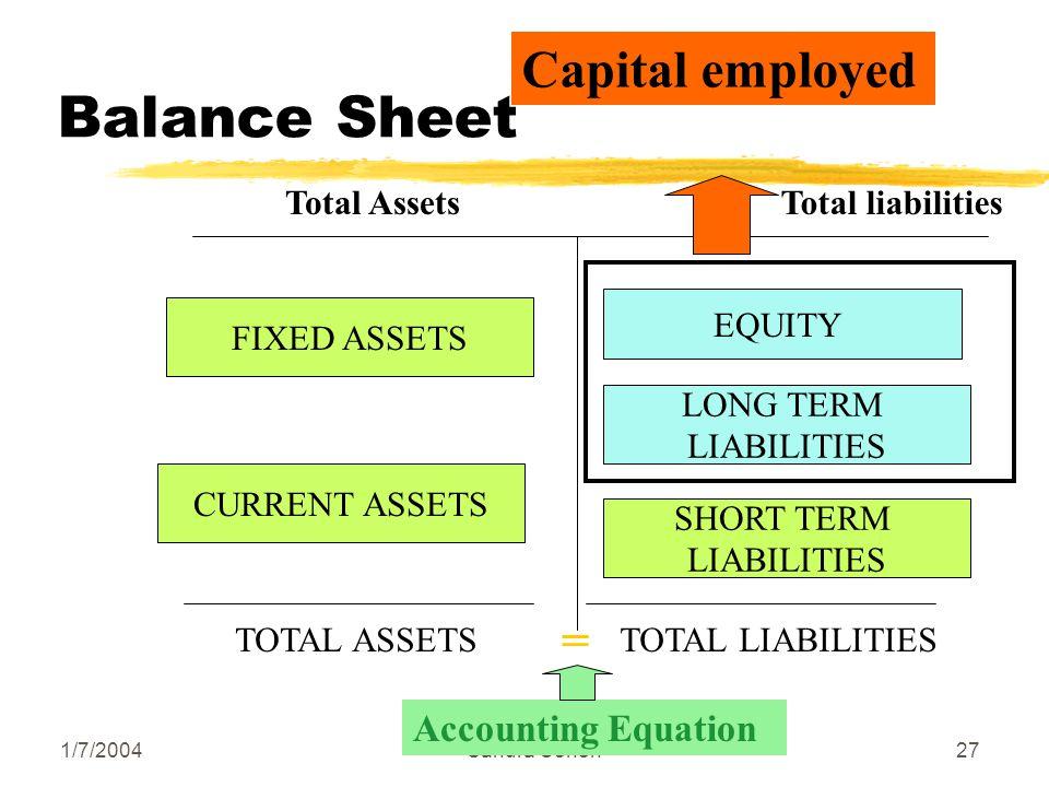 1/7/2004Sandra Cohen27 Balance Sheet Total AssetsTotal liabilities TOTAL ASSETSTOTAL LIABILITIES EQUITY LONG TERM LIABILITIES = Accounting Equation SHORT TERM LIABILITIES FIXED ASSETS CURRENT ASSETS Capital employed