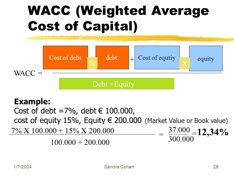 1/7/2004Sandra Cohen28 WACC (Weighted Average Cost of Capital) WACC = Cost of debtdebt Χ Cost of equtiy equity Χ + Debt +Equity Example: Cost of debt =7%, debt 100.000, cost of equity 15%, Equity 200.000 (Market Value or Book value) 7% Χ 100.000 + 15% Χ 200.000 100.000 + 200.000 = 37.000 300.000 = 12,34%