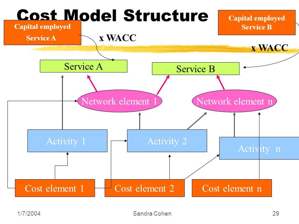 1/7/2004Sandra Cohen29 Cost Model Structure Cost element 1Cost element 2Cost element n Activity 1Activity 2 Activity n Network element 1Network elemen