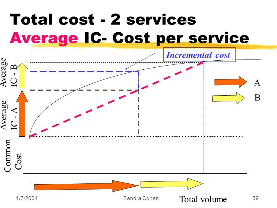 1/7/2004Sandra Cohen39 Total cost - 2 services Average ΙC- Cost per service Common Cost Total volume Α Β Average IC - A Average IC - B Incremental cost