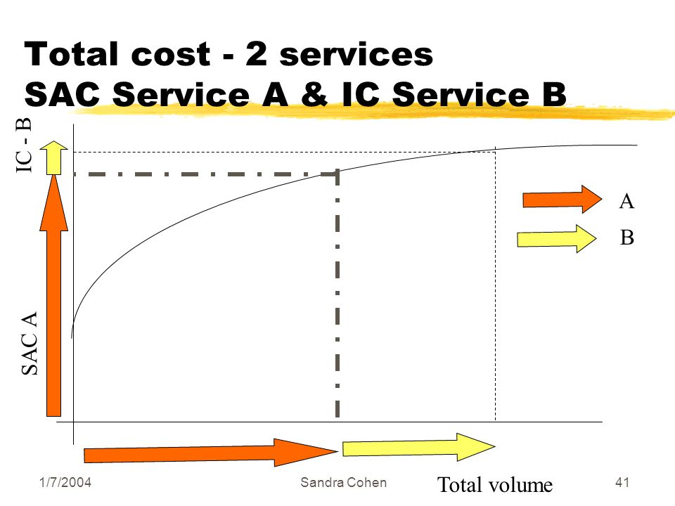1/7/2004Sandra Cohen41 Total cost - 2 services SAC Service A & IC Service Β Total volume Α Β SAC A IC - B