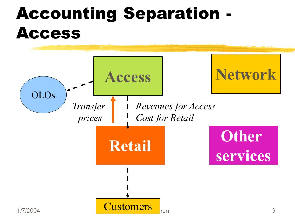1/7/2004Sandra Cohen9 Accounting Separation - Access Access Network Retail Other services OLOs Customers Revenues for Access Cost for Retail Transfer prices