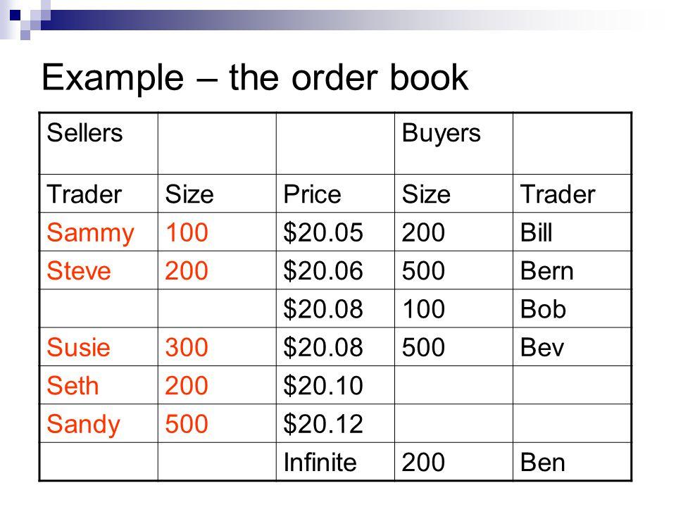 Example – the order book SellersBuyers TraderSizePriceSizeTrader Sammy100$20.05200Bill Steve200$20.06500Bern $20.08100Bob Susie300$20.08500Bev Seth200$20.10 Sandy500$20.12 Infinite200Ben
