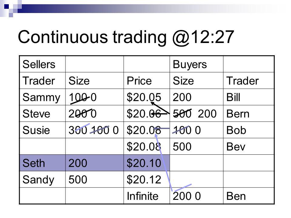 Continuous trading @12:27 SellersBuyers TraderSizePriceSizeTrader Sammy100 0$20.05200Bill Steve200 0$20.06500 200Bern Susie300 100 0$20.08100 0Bob $20.08500Bev Seth200$20.10 Sandy500$20.12 Infinite200 0Ben