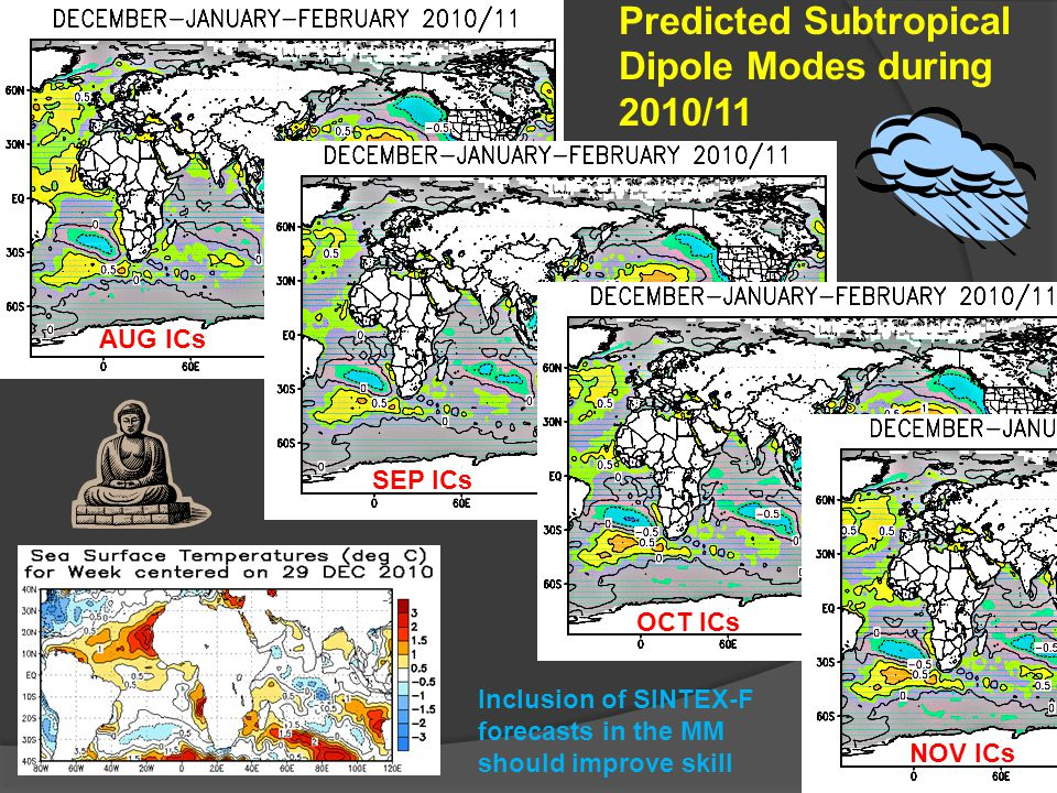 AUG ICs SEP ICs OCT ICs NOV ICs Predicted Subtropical Dipole Modes during 2010/11 Inclusion of SINTEX-F forecasts in the MM should improve skill