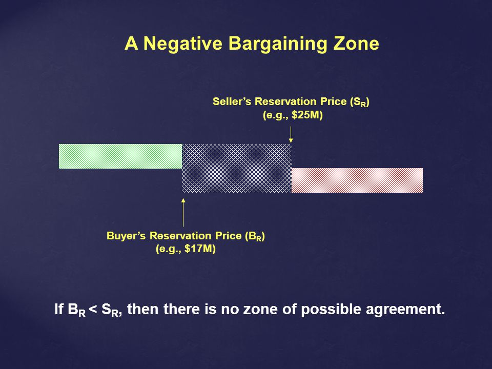 A Negative Bargaining Zone Sellers Reservation Price (S R ) (e.g., $25M) Buyers Reservation Price (B R ) (e.g., $17M) If B R < S R, then there is no zone of possible agreement.