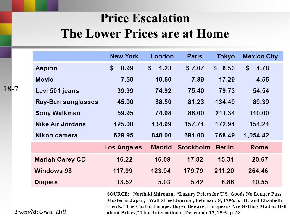 Price Escalation The Lower Prices are at Home Aspirin$ 0.99$ 1.23$ 7.07$ 6.53$ 1.78 Movie7.5010.507.8917.294.55 Levi 501 jeans39.9974.9275.4079.7354.54 Ray-Ban sunglasses 45.0088.5081.23134.4989.39 Sony Walkman 59.9574.9886.00211.34110.00 Nike Air Jordans 125.00134.99157.71172.91154.24 Nikon camera629.95840.00691.00768.491,054.42 New YorkLondonParisTokyoMexico City SOURCE: Norihiki Shirouzu, Luxury Prices for U.S.