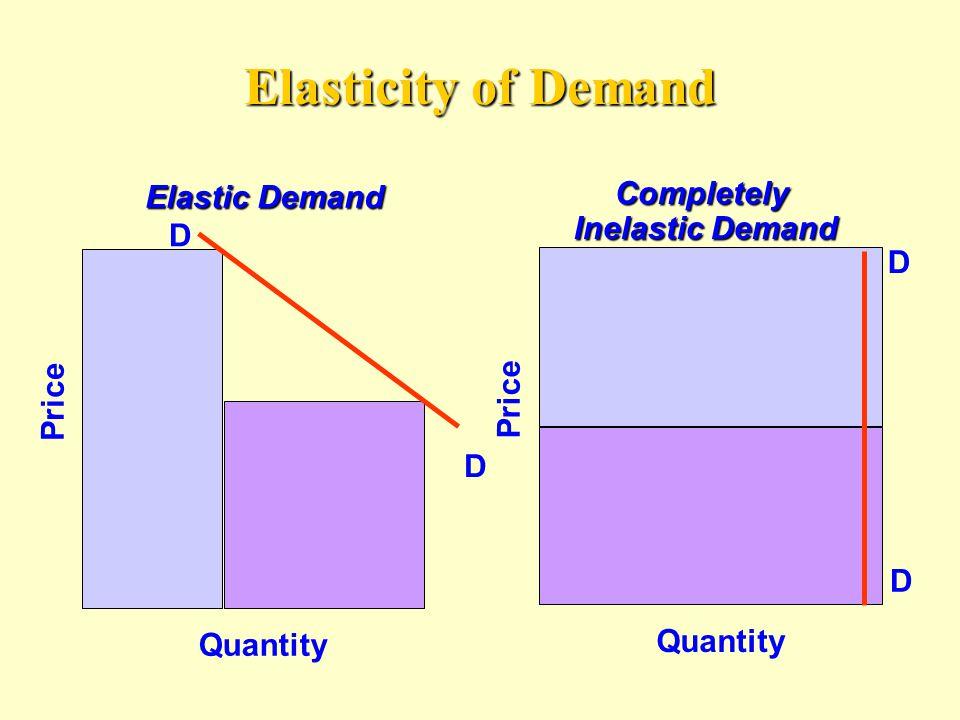 Elasticity of Demand Elastic Demand D D Quantity Price D D Quantity PriceCompletely Inelastic Demand