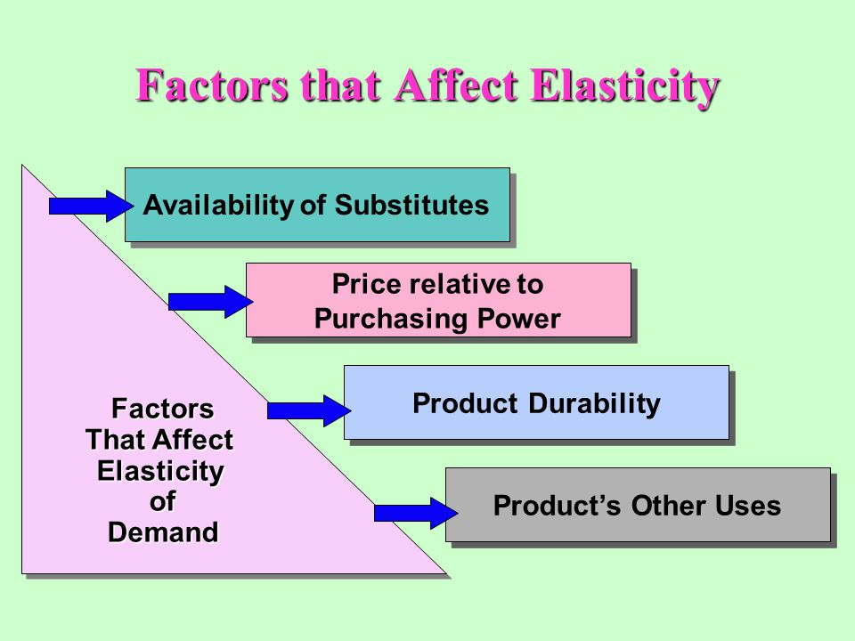 Factors that Affect Elasticity Factors That Affect ElasticityofDemand ElasticityofDemand Availability of Substitutes Price relative to Purchasing Powe