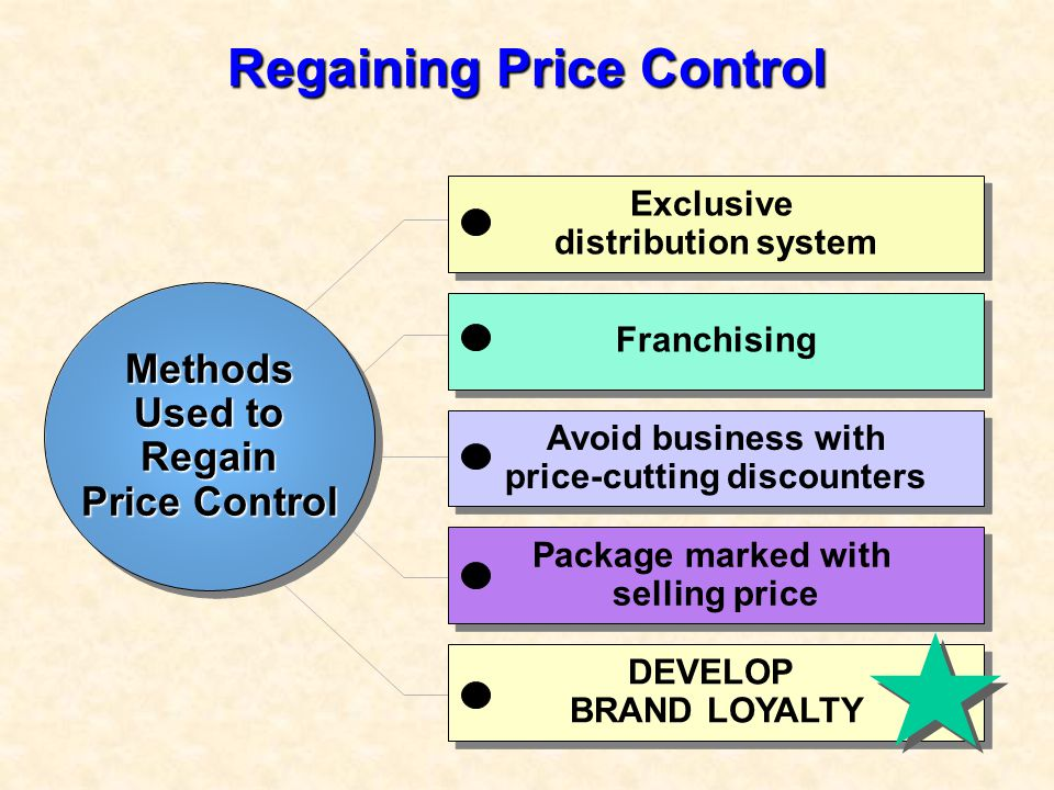 Regaining Price Control DEVELOP BRAND LOYALTY Package marked with selling price Avoid business with price-cutting discounters Avoid business with pric