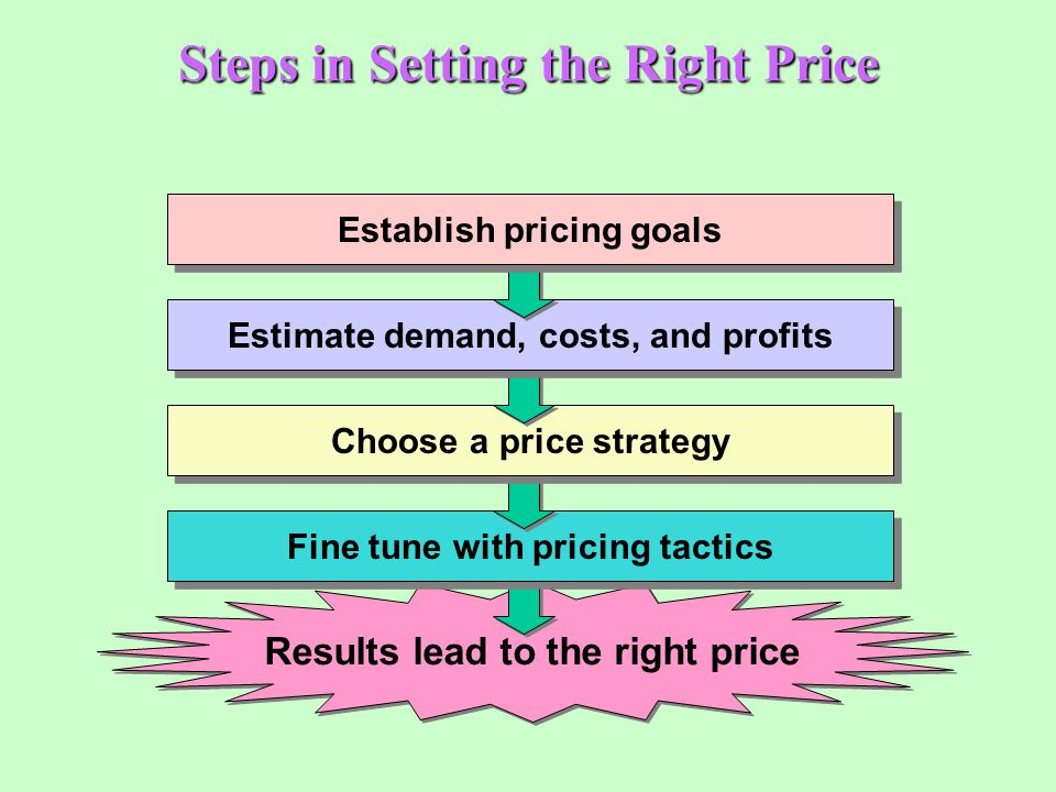 Steps in Setting the Right Price Results lead to the right price Fine tune with pricing tactics Choose a price strategy Estimate demand, costs, and pr