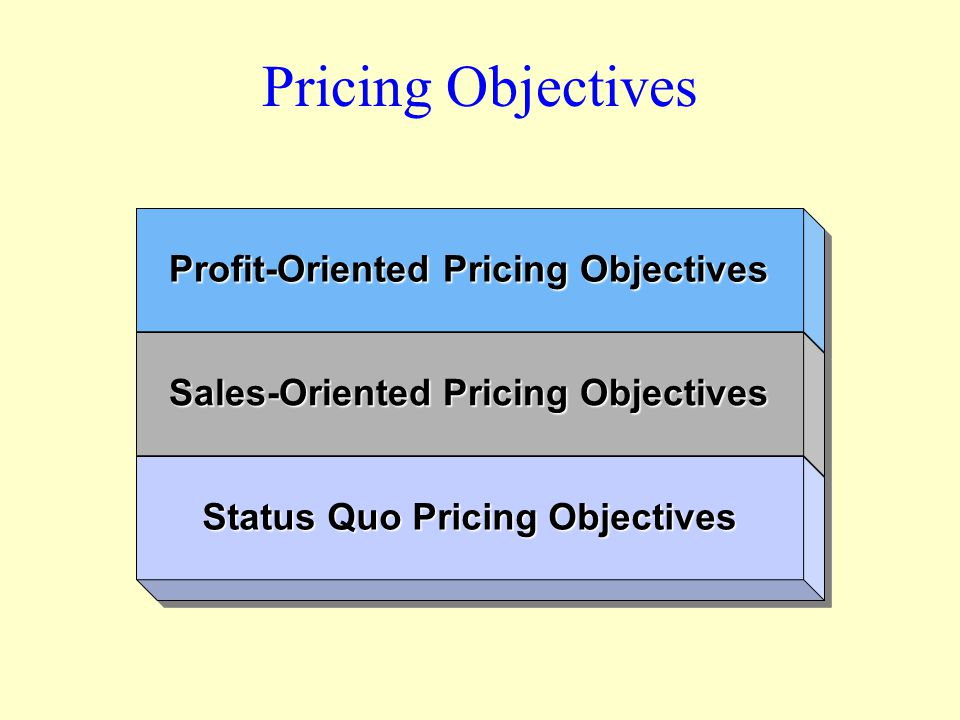 Pricing Objectives Profit-Oriented Pricing Objectives Sales-Oriented Pricing Objectives Status Quo Pricing Objectives