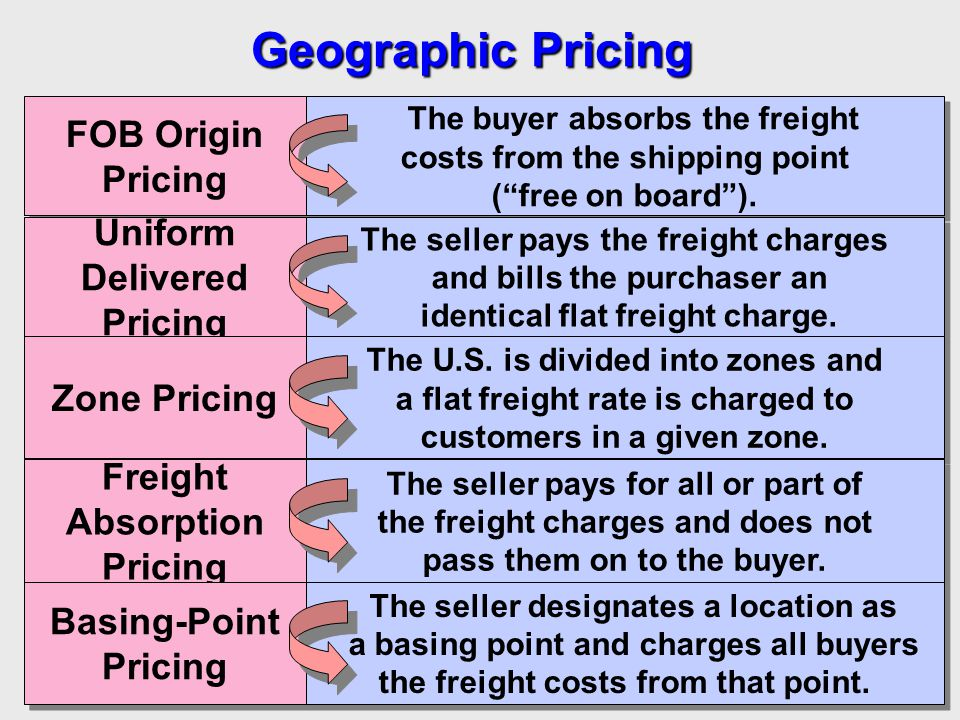 Geographic Pricing FOB Origin Pricing FOB Origin Pricing The buyer absorbs the freight costs from the shipping point (free on board). Uniform Delivere