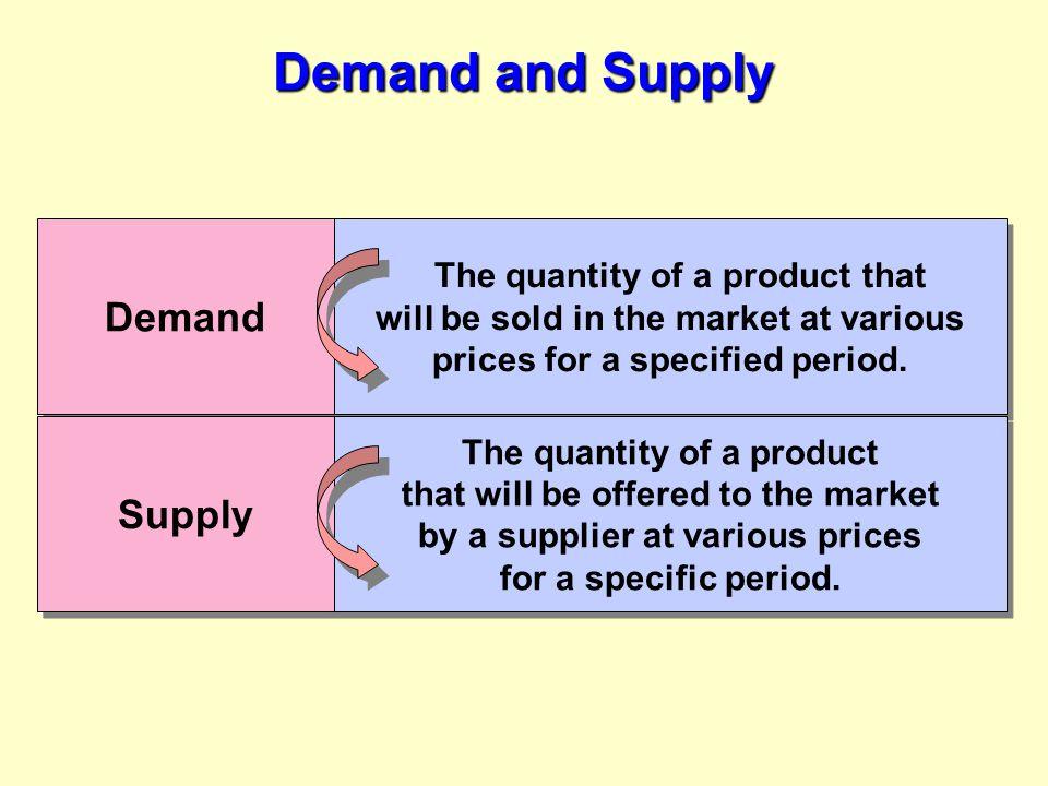 The Demand Curve D D Price.50 1.00 1.50 2.00 2.50 020406080100120 Quantity demanded