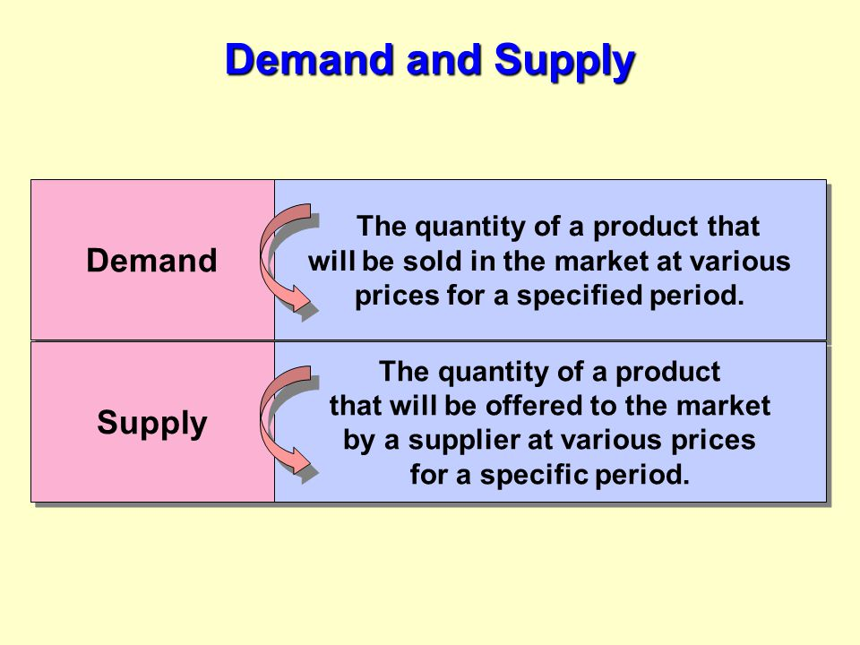 Break-Even Pricing Quantity Price 2,000 01,0002,000 3,0004,0005,0006,000 4,000 Fixed costs Loss Profit Total Revenue Total Costs Break-even point