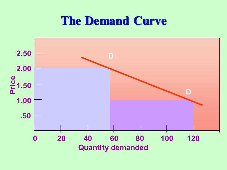 Break-Even Pricing Break-Even Quantity = Total Fixed Costs Fixed cost Contribution Fixed cost Contribution =Price -- Avg.