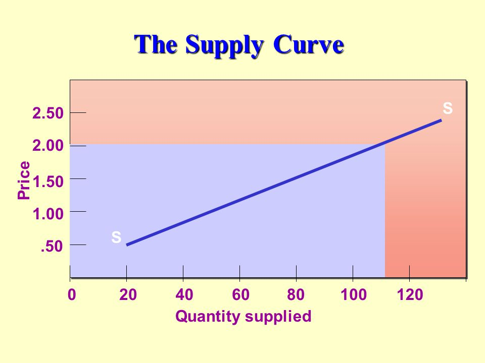 The Supply Curve Quantity supplied S S Price.50 1.00 1.50 2.00 2.50 020406080100120