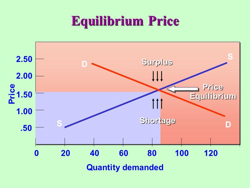 Equilibrium Price Quantity demanded S S Price.50 1.00 1.50 2.00 2.50 020406080100120 D D Surplus Shortage Price Equilibrium