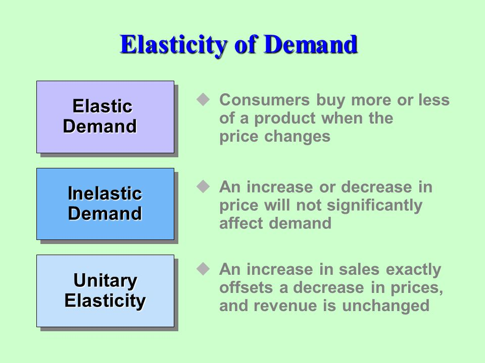 Elasticity of Demand Elastic Demand Consumers buy more or less of a product when the price changes Inelastic Demand An increase or decrease in price w