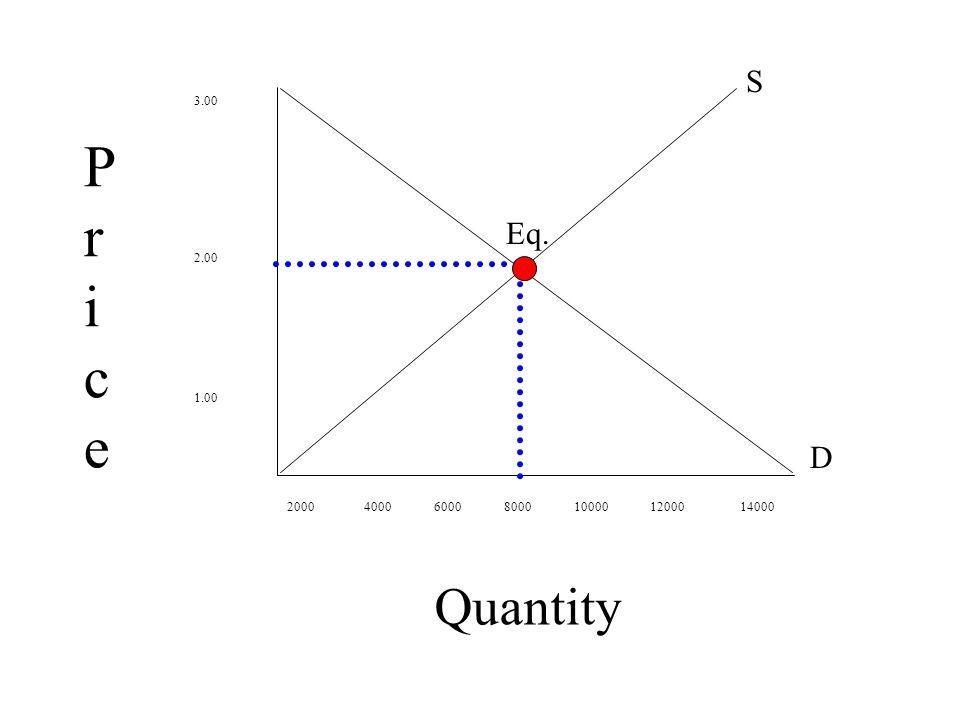 Quantity 3.00 2.00 1.00 2000 4000 6000 8000 10000 12000 14000 PricePrice S D Eq.