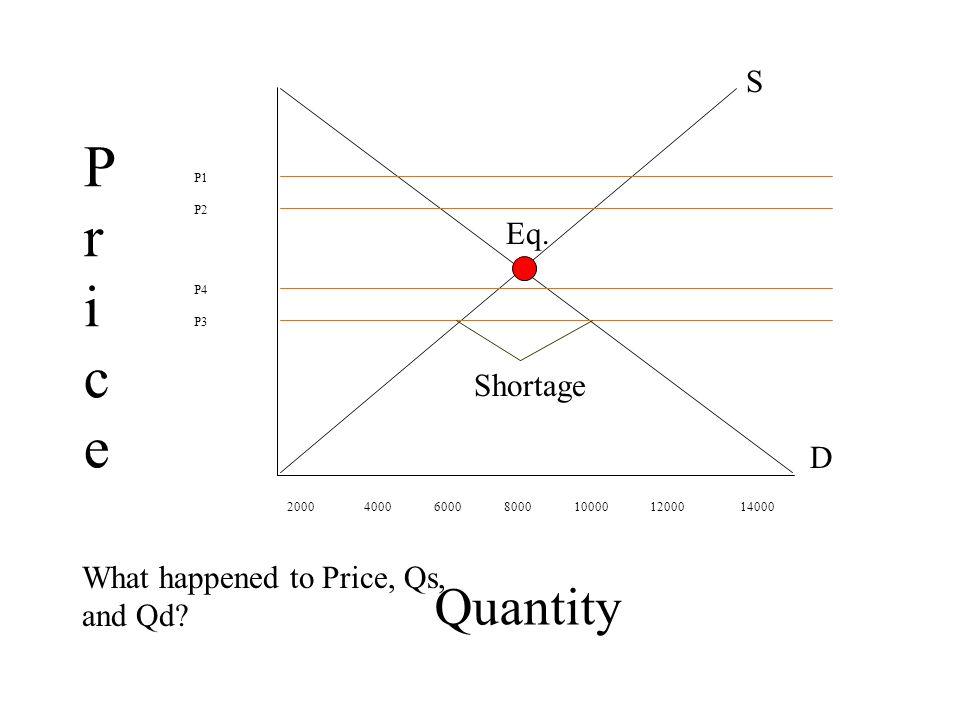 Quantity P1 P2 P4 P3 2000 4000 6000 8000 10000 12000 14000 PricePrice S D Eq. What happened to Price, Qs, and Qd? Shortage